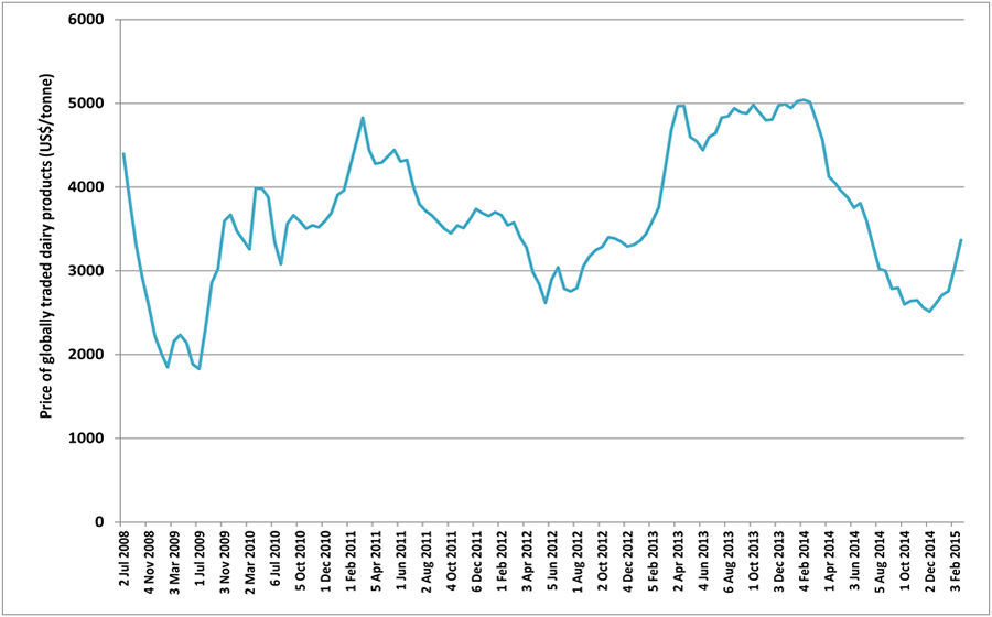 Dairy product volatility image