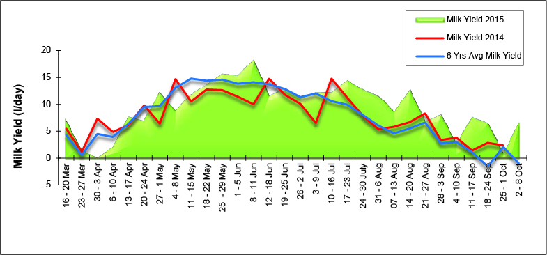 Graph showing potential milk yield from grazing