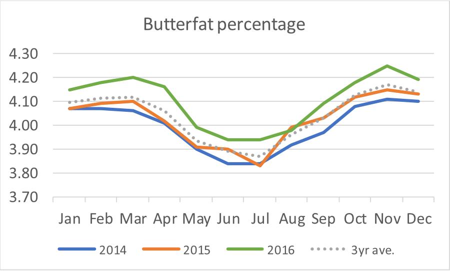 figure 2 – monthly variation in average uk milk composition for milk  butterfat (source: defra)
