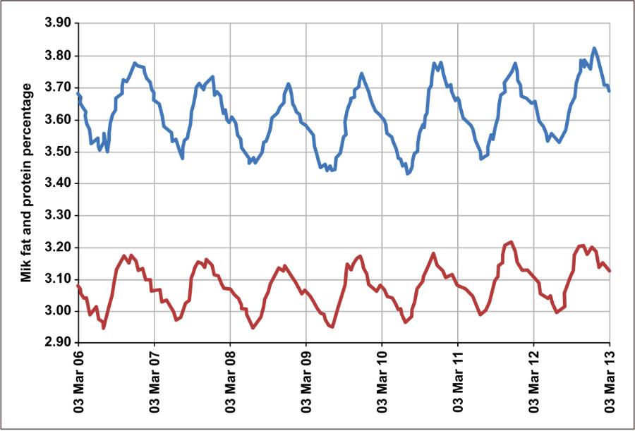 Milk quality variation graph