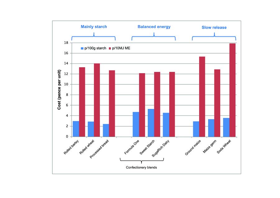 Starch feed value comparison graph